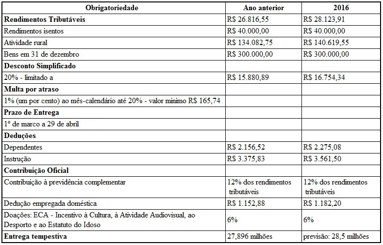 tabela-ir-2016-2